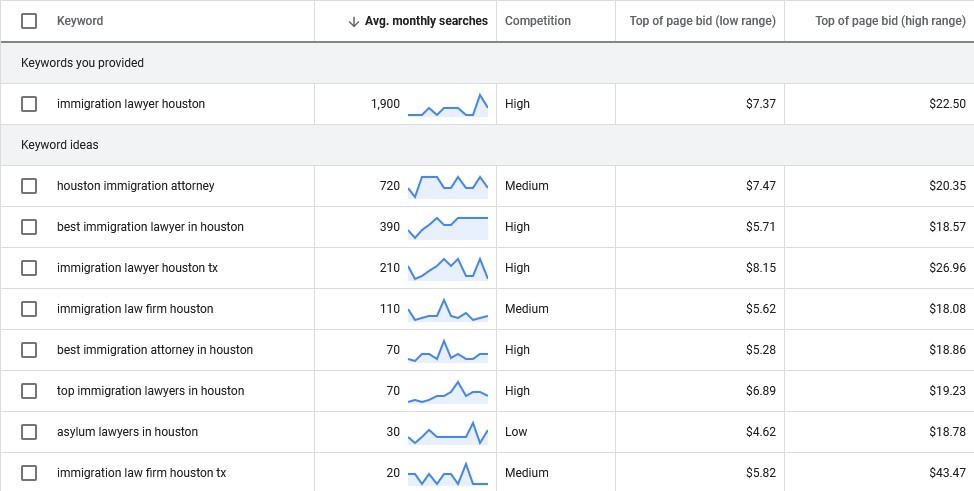Keyword Research SEO For Lawyers